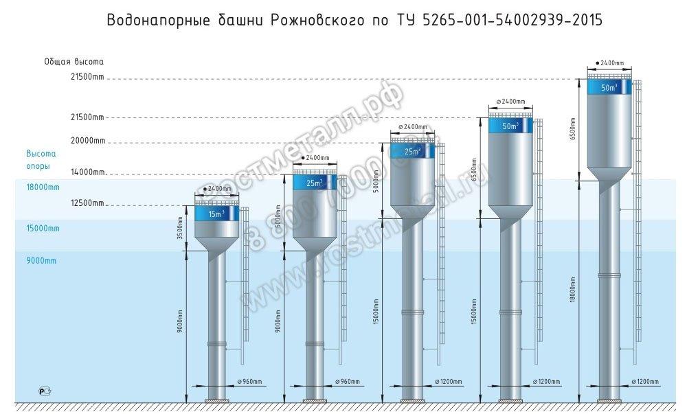 водонапорная башня цена